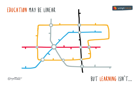 education-may-be-linear